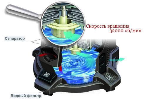 принцип аквафильтра пылесоса