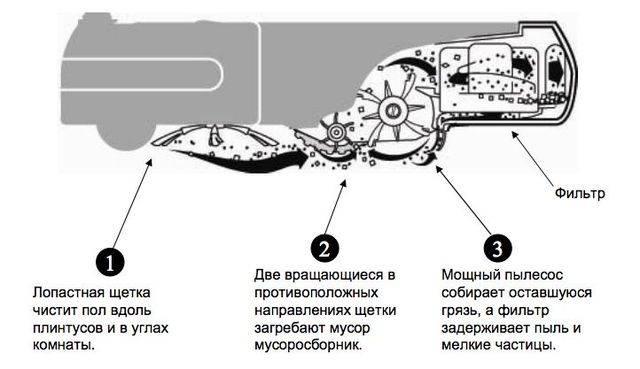 Робот пылесос как выбрать самому